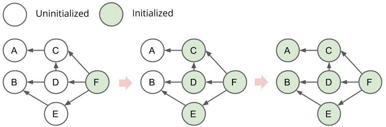 backwards initialization
