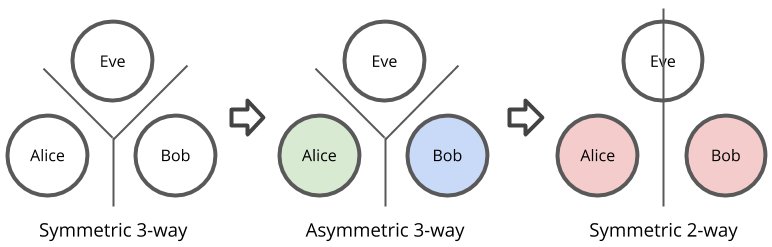 Combining informational asymmetries