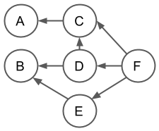 execution dependency graph