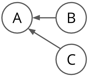 dependency with race condition
