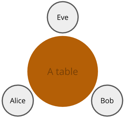 table with Alice, Bob, and Eve